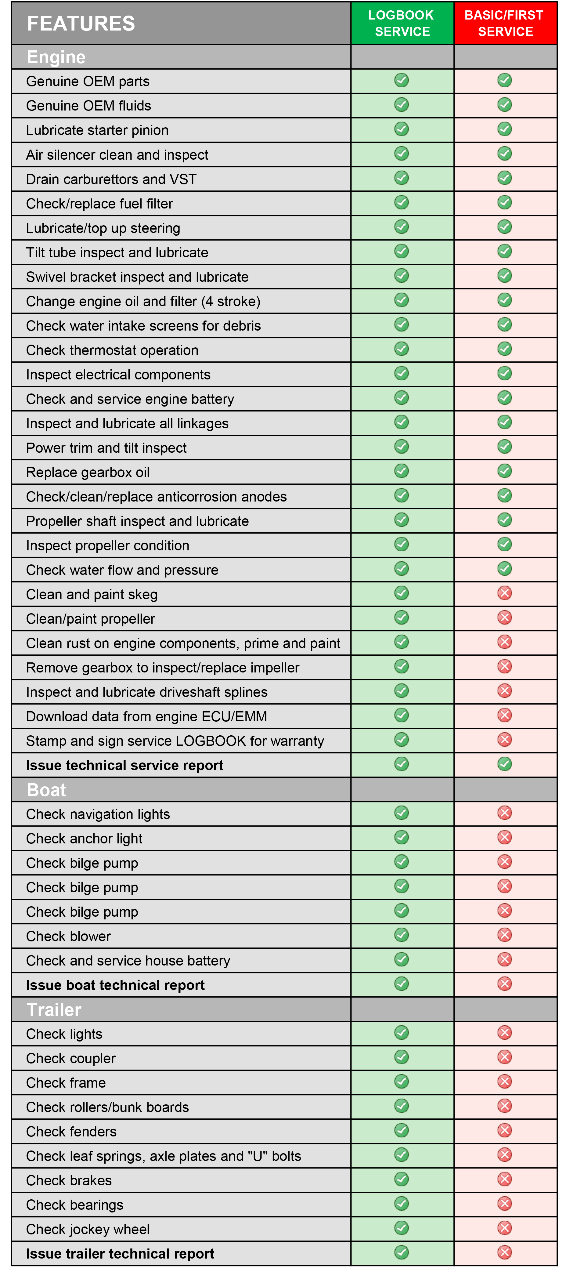 mms service types